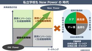 New_power