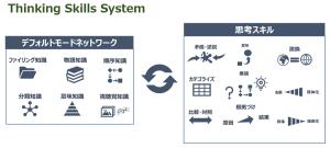 Thinking-skills-system